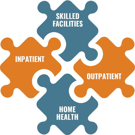 Inpatient Outpatient Skilled Facilities Home Health